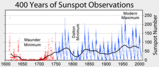 _0_Sunspot_Numbers_400_years.png